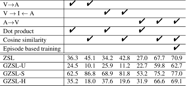 Figure 3 for Rethinking Zero-Shot Learning: A Conditional Visual Classification Perspective
