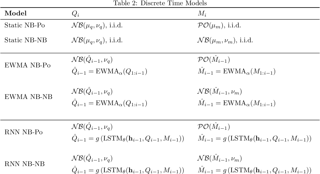 Figure 3 for Intermittent Demand Forecasting with Renewal Processes