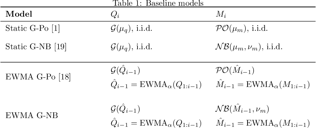 Figure 1 for Intermittent Demand Forecasting with Renewal Processes