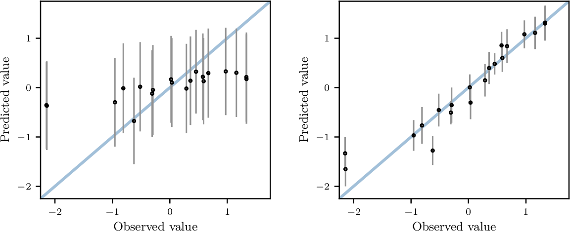Figure 3 for Bayesian Optimization for Policy Search via Online-Offline Experimentation