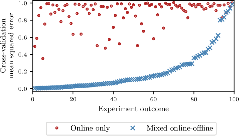 Figure 4 for Bayesian Optimization for Policy Search via Online-Offline Experimentation
