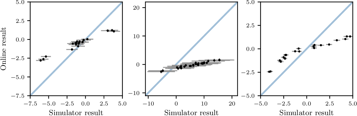 Figure 1 for Bayesian Optimization for Policy Search via Online-Offline Experimentation
