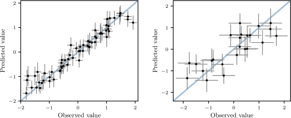 Figure 2 for Bayesian Optimization for Policy Search via Online-Offline Experimentation