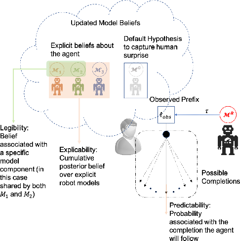 Figure 1 for A Unifying Bayesian Formulation of Measures of Interpretability in Human-AI
