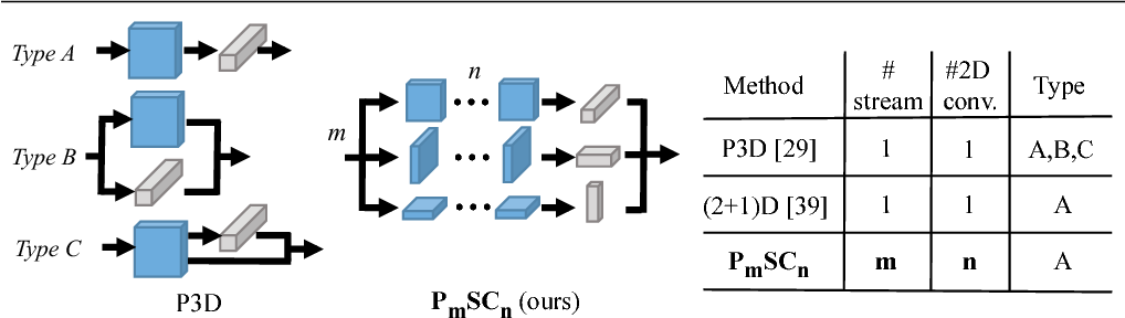 Figure 1 for Parallel Separable 3D Convolution for Video and Volumetric Data Understanding