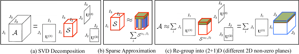 Figure 2 for Parallel Separable 3D Convolution for Video and Volumetric Data Understanding