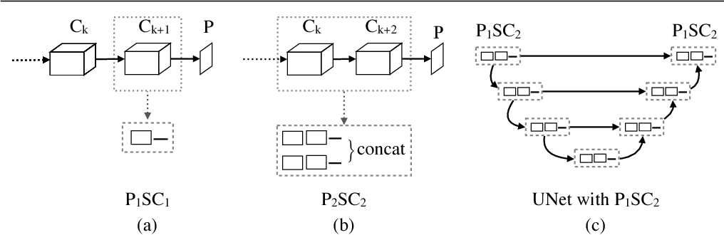 Figure 3 for Parallel Separable 3D Convolution for Video and Volumetric Data Understanding