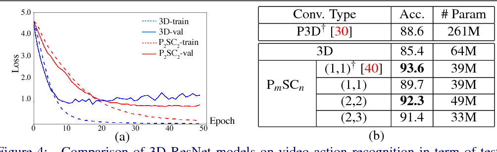Figure 4 for Parallel Separable 3D Convolution for Video and Volumetric Data Understanding