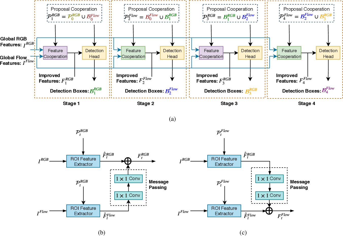 Figure 1 for Improving Action Localization by Progressive Cross-stream Cooperation
