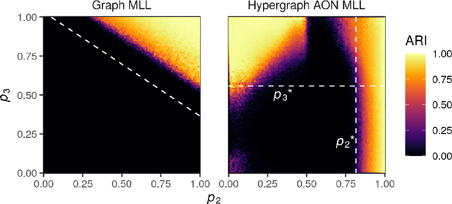 Figure 3 for Generative hypergraph clustering: from blockmodels to modularity