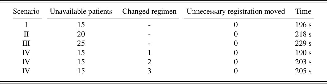 Figure 4 for An ASP-based Solution to the Chemotherapy Treatment Scheduling problem