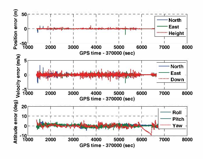 Using inertial sensors of iPhone 4 for car navigation