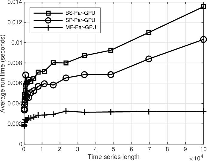 Figure 2 for Temporal Parallelization of Inference in Hidden Markov Models