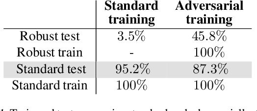 Figure 1 for Adversarial Training Can Hurt Generalization