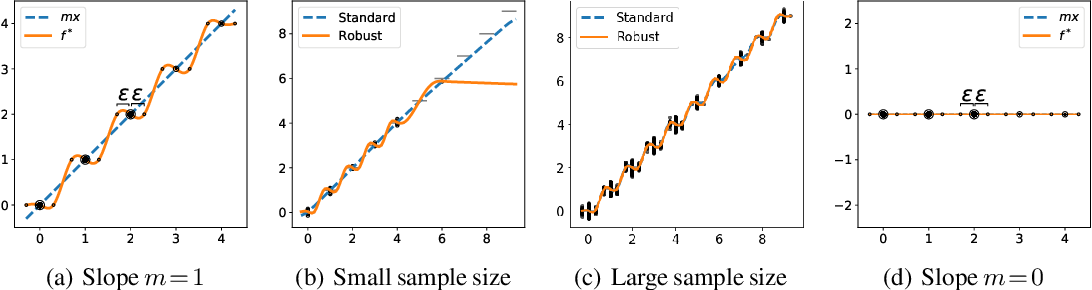 Figure 2 for Adversarial Training Can Hurt Generalization