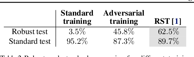 Figure 4 for Adversarial Training Can Hurt Generalization