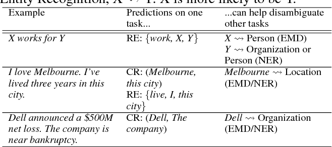 Figure 1 for A Hierarchical Multi-task Approach for Learning Embeddings from Semantic Tasks