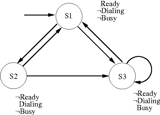 Exact Synthesis Of Reversible Logic Circuits Using Model Checking