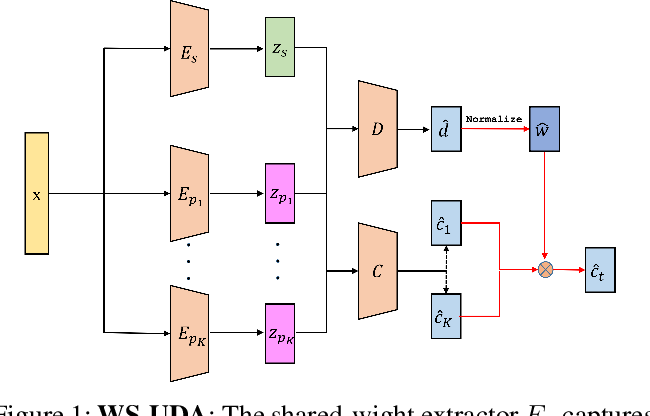 Figure 1 for Adversarial Training Based Multi-Source Unsupervised Domain Adaptation for Sentiment Analysis