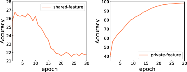Figure 4 for Adversarial Training Based Multi-Source Unsupervised Domain Adaptation for Sentiment Analysis