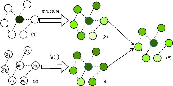 Figure 1 for On the Equivalence of Decoupled Graph Convolution Network and Label Propagation