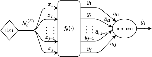 Figure 3 for On the Equivalence of Decoupled Graph Convolution Network and Label Propagation