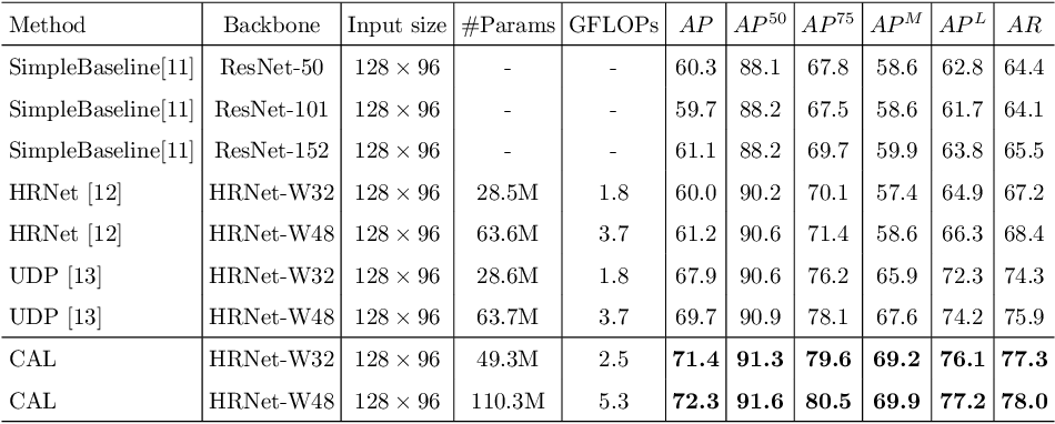 Figure 2 for Low-resolution Human Pose Estimation