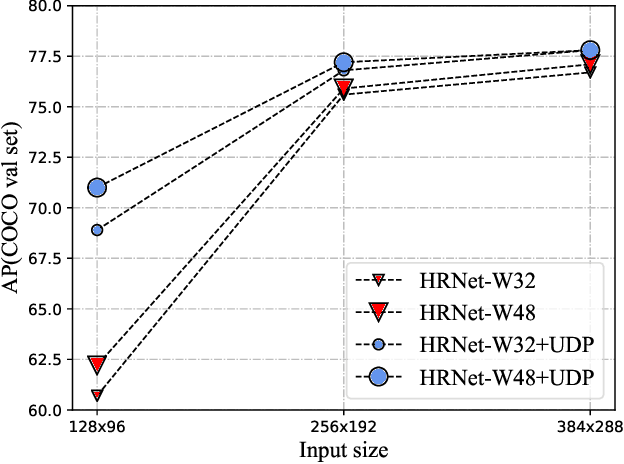 Figure 1 for Low-resolution Human Pose Estimation
