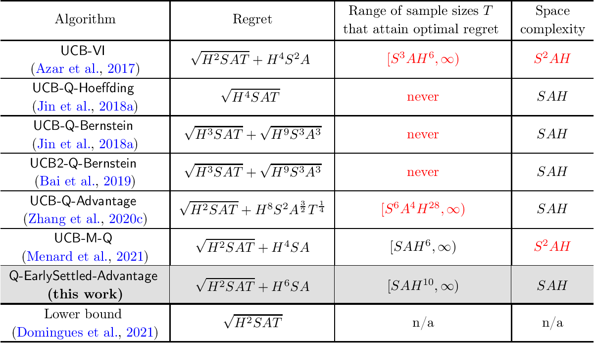 Figure 1 for Breaking the Sample Complexity Barrier to Regret-Optimal Model-Free Reinforcement Learning