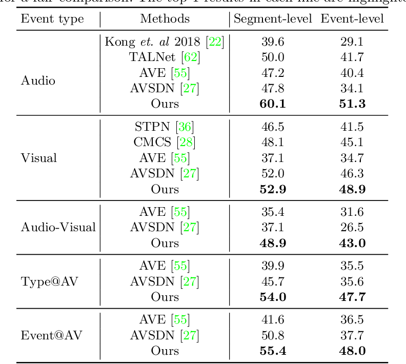 Figure 2 for Unified Multisensory Perception: Weakly-Supervised Audio-Visual Video Parsing