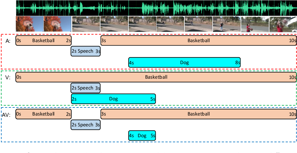 Figure 1 for Unified Multisensory Perception: Weakly-Supervised Audio-Visual Video Parsing