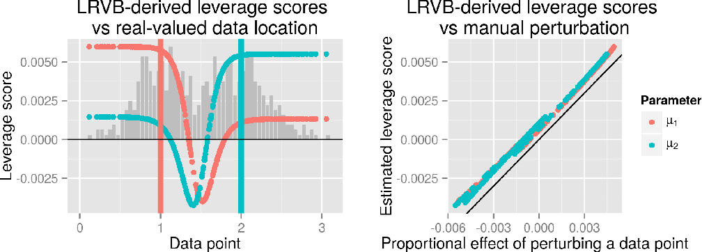 Figure 2 for Covariance Matrices for Mean Field Variational Bayes