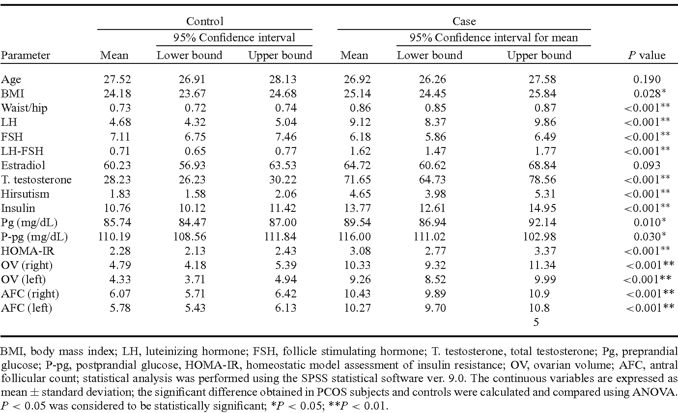 Table 1. Descriptive analysis on variables between PCOS cases and control subjects.