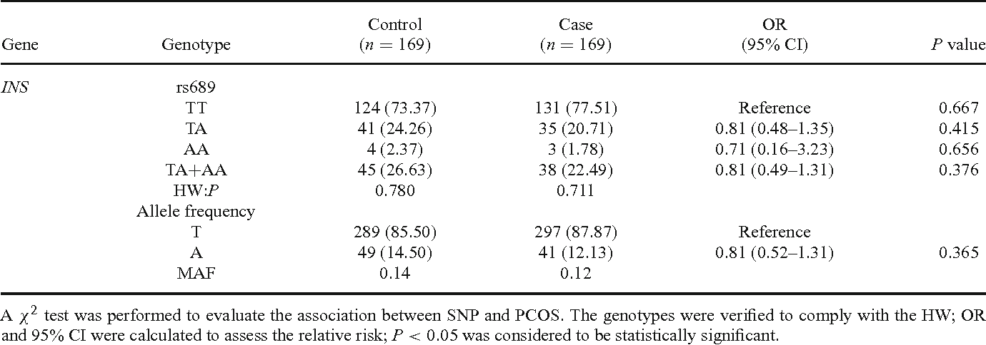Table 2. Allele and genotype frequencies of INS rs689 in PCOS and control groups.
