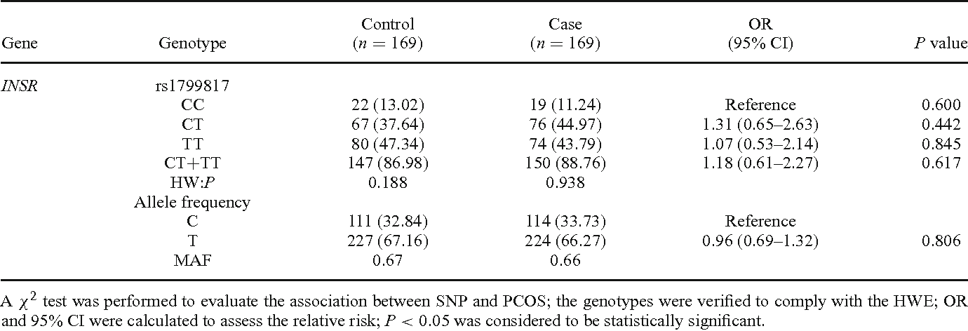 Table 3. Allele and genotype frequencies of INSR rs1799817 in PCOS and control groups.