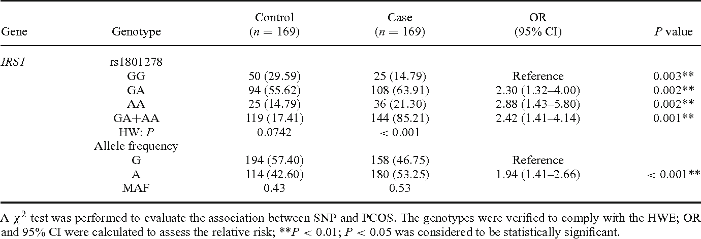 Table 4. Allele and genotype frequencies of IRS1 rs1801278 in PCOS and control groups.