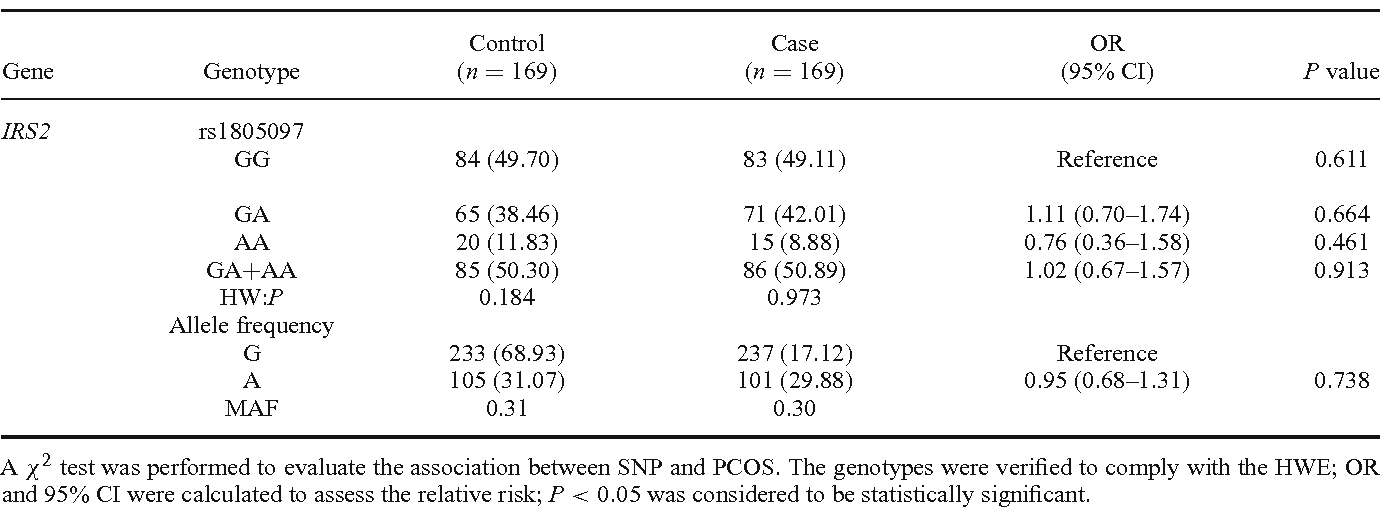 Table 5. Allele and genotype frequencies of IRS2 rs1805097 in PCOS and control groups.