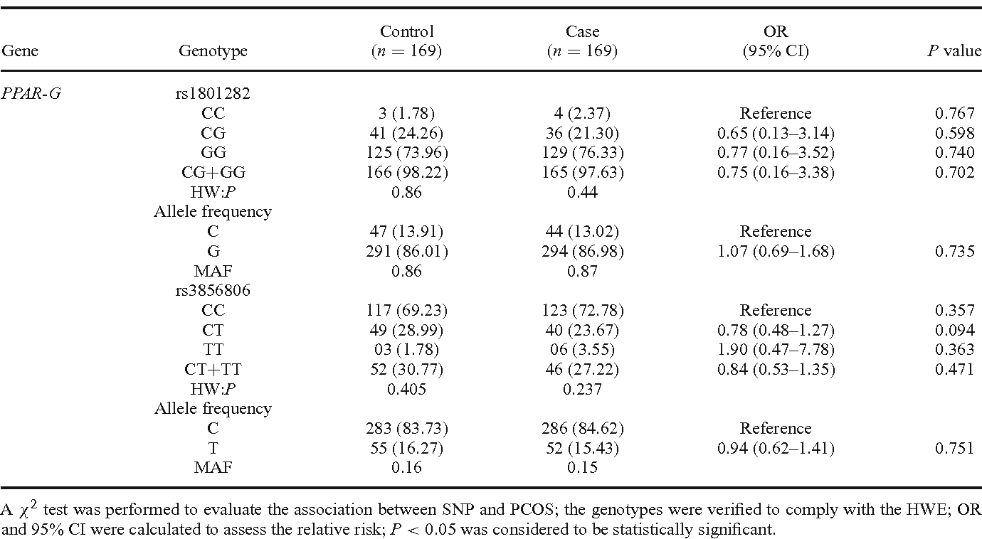 Table 6. Results of association test with PPAR-G gene polymorphisms rs1801282 and rs3856806 in PCOS and control groups.