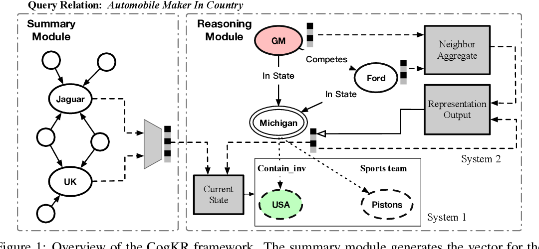 Figure 1 for Cognitive Knowledge Graph Reasoning for One-shot Relational Learning