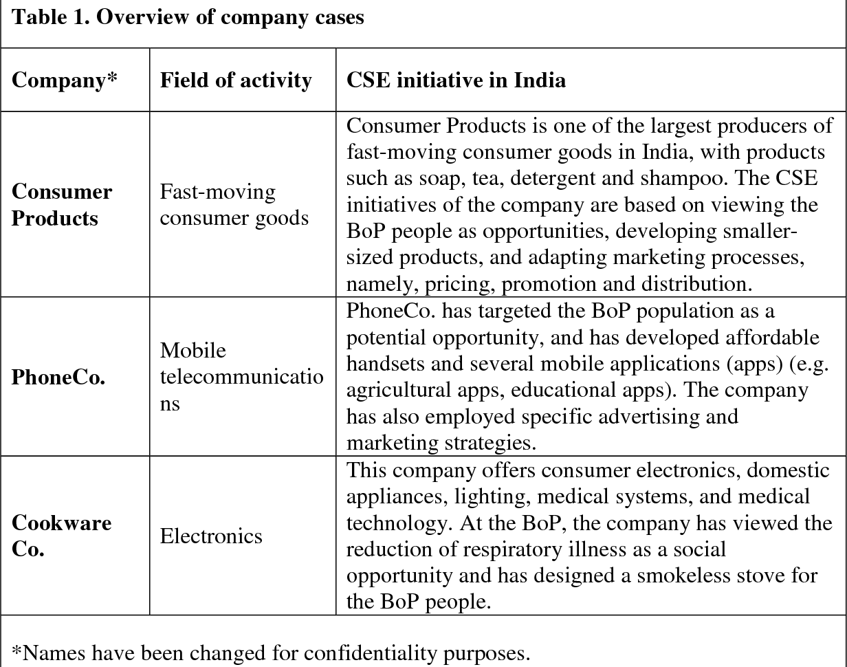 PDF] Entering the Base of the Pyramid Market in India: A Corporate