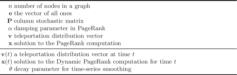 Figure 1 for Dynamic PageRank using Evolving Teleportation