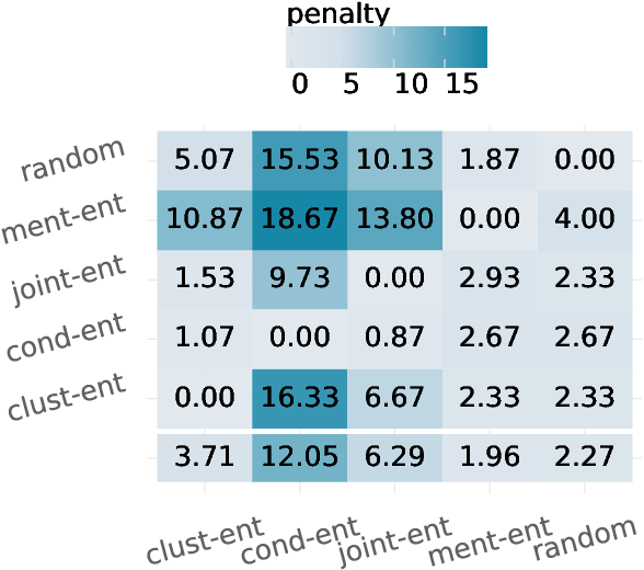 Figure 3 for Adaptive Active Learning for Coreference Resolution