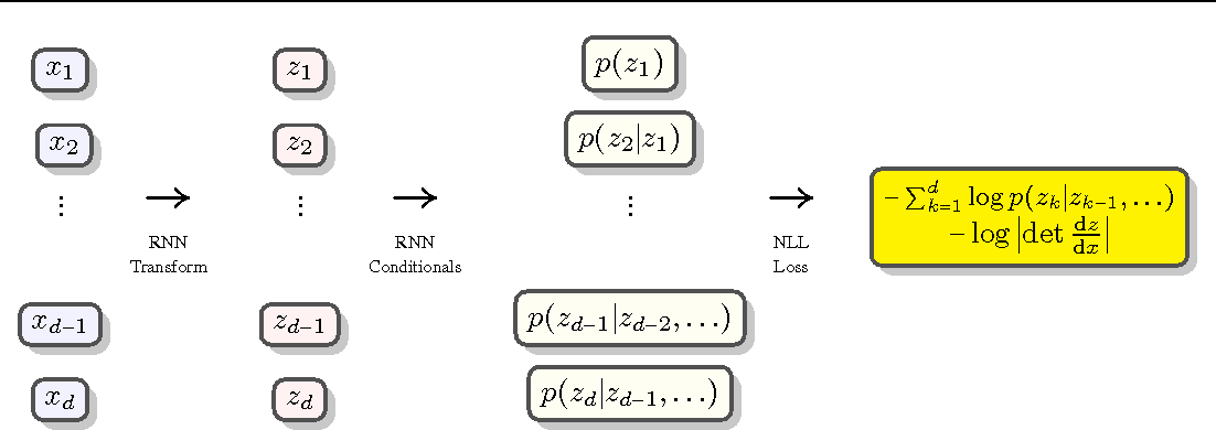 Figure 1 for Recurrent Estimation of Distributions