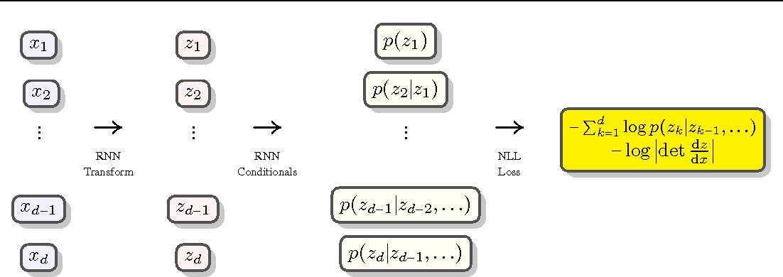 Figure 1 for Recurrent Estimation of Distributions
