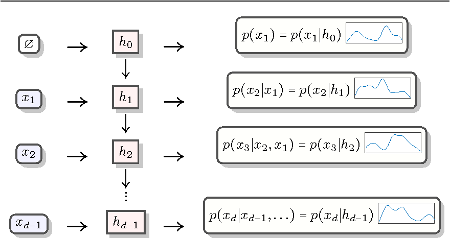 Figure 3 for Recurrent Estimation of Distributions