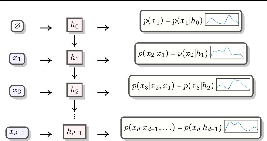 Figure 3 for Recurrent Estimation of Distributions