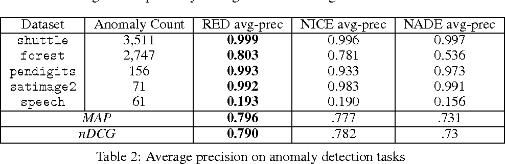 Figure 4 for Recurrent Estimation of Distributions