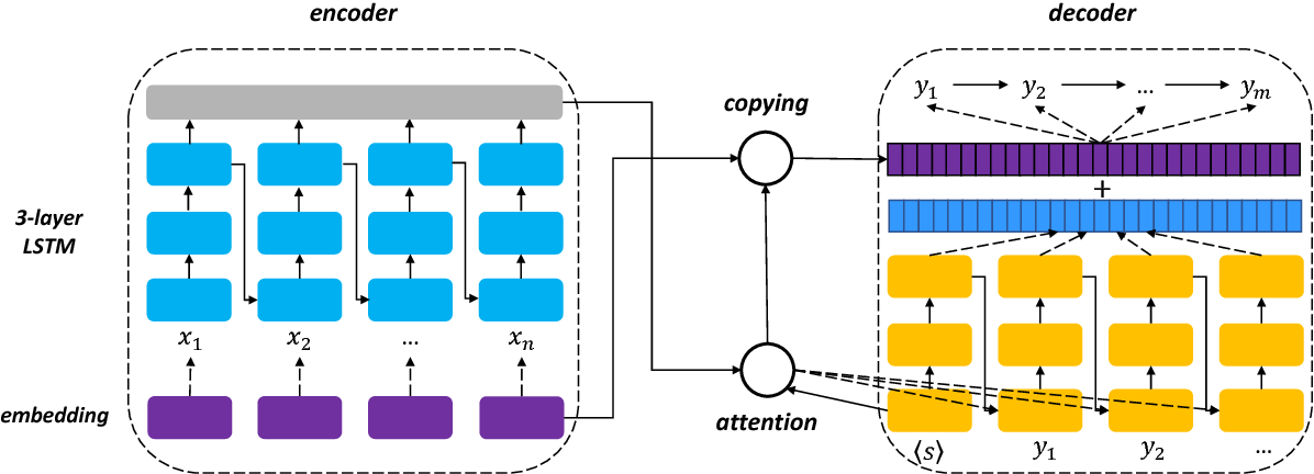 Figure 1 for Neural Open Information Extraction