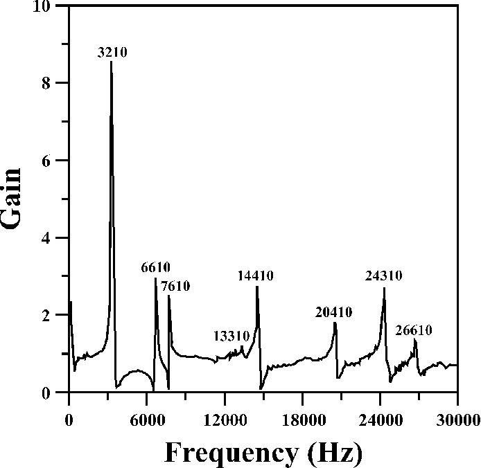 Fig. 6. LDV output gain spectrum of transverse vibrations for the piezoceramic disk.