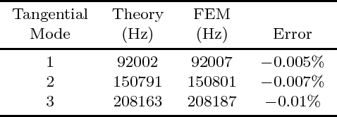 TABLE IV Results of Resonant Frequencies Obtained by Theory and FEM for the Tangential Vibration.